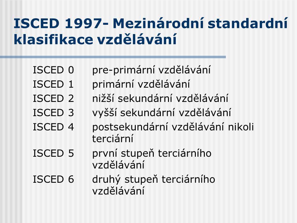 ISCED 1997- Mezinárodní standardní klasifikace vzdělávání