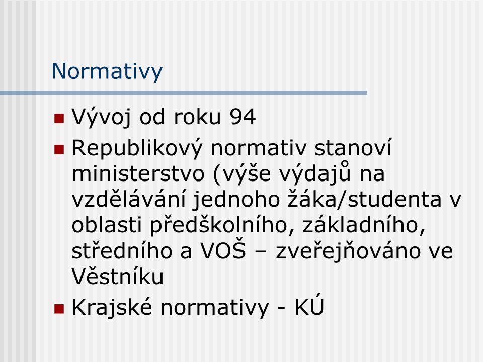 Normativy Vývoj od roku 94.