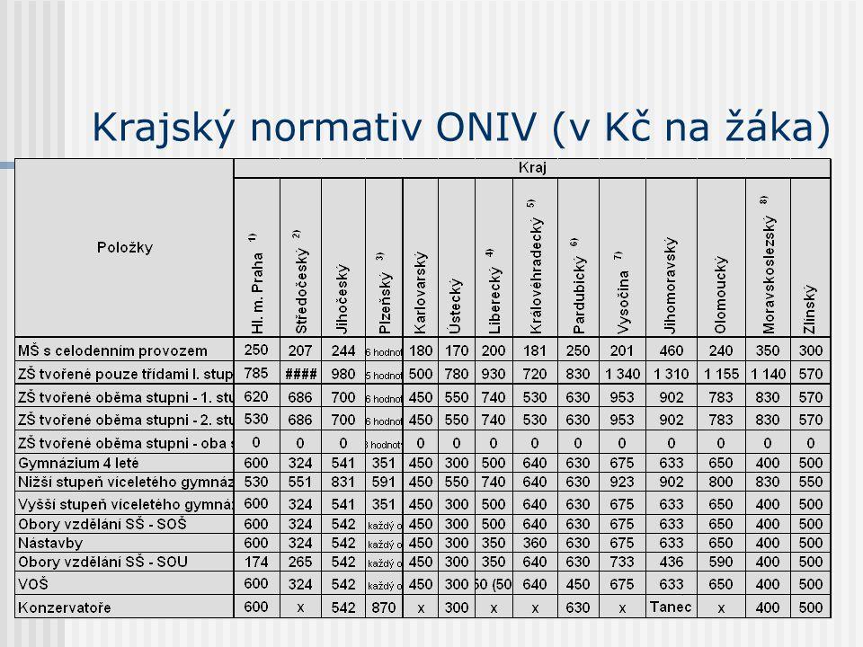 Krajský normativ ONIV (v Kč na žáka)