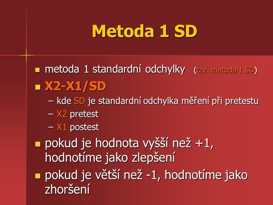 Metoda 1 SD metoda 1 standardní odchylky (tzv. metoda 1 SD) X2-X1/SD. kde SD je standardní odchylka měření při pretestu.
