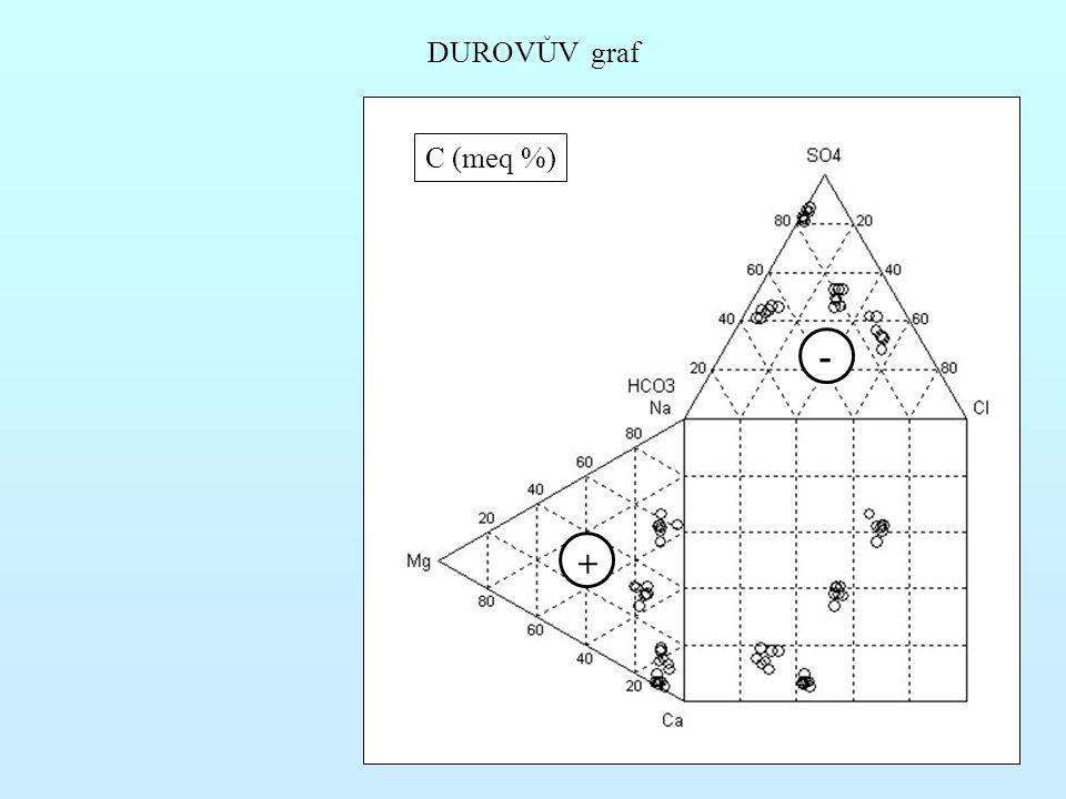 DUROVŮV graf C (meq %) - +