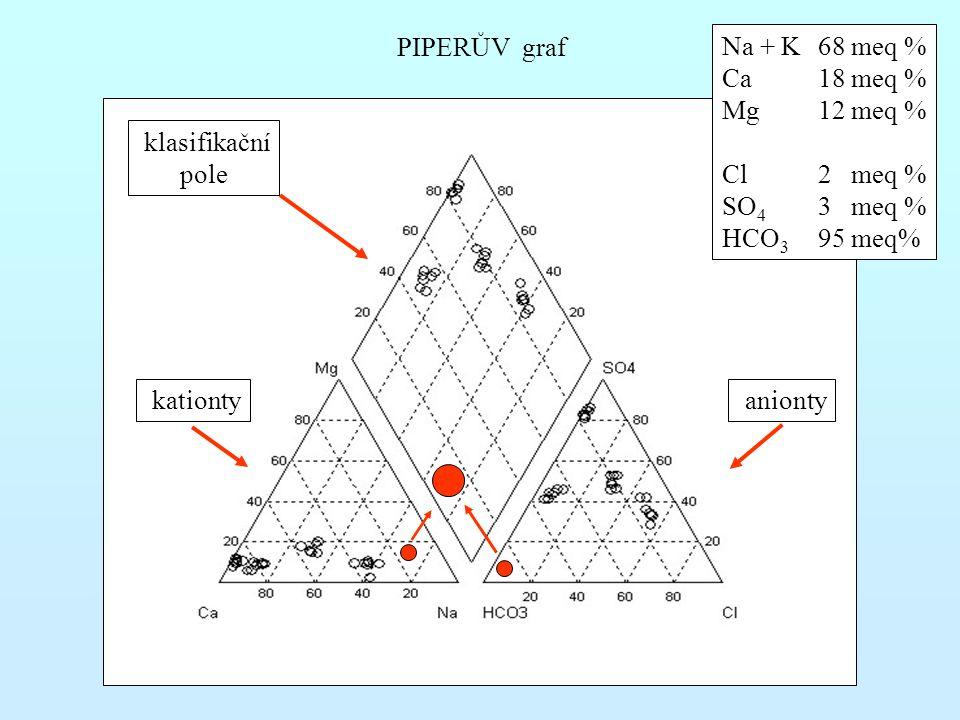 PIPERŮV graf Na + K 68 meq % Ca 18 meq % Mg 12 meq % Cl 2 meq % SO4 3 meq % HCO3 95 meq% klasifikační.