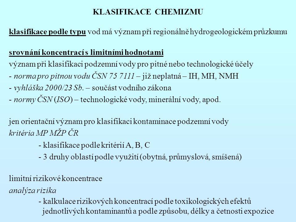 KLASIFIKACE CHEMIZMU klasifikace podle typu vod má význam při regionálně hydrogeologickém průzkumu.