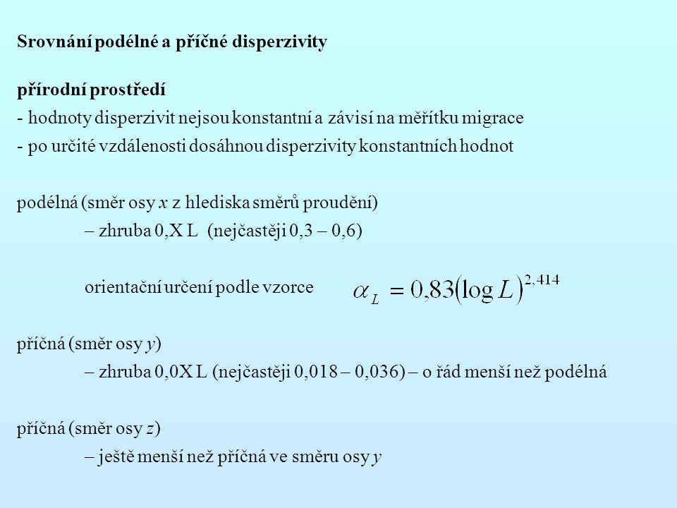 Srovnání podélné a příčné disperzivity