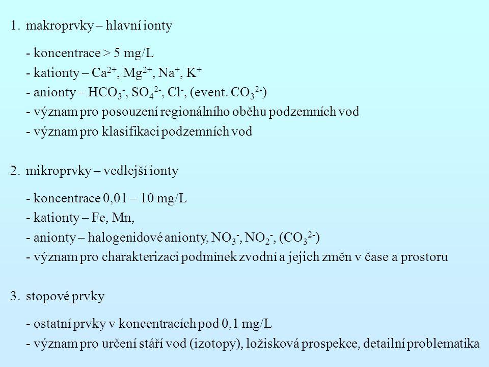 makroprvky – hlavní ionty
