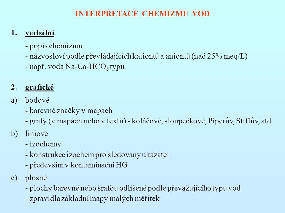 INTERPRETACE CHEMIZMU VOD