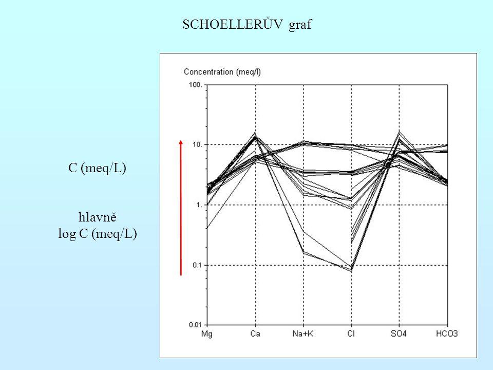 SCHOELLERŮV graf C (meq/L) hlavně log C (meq/L)