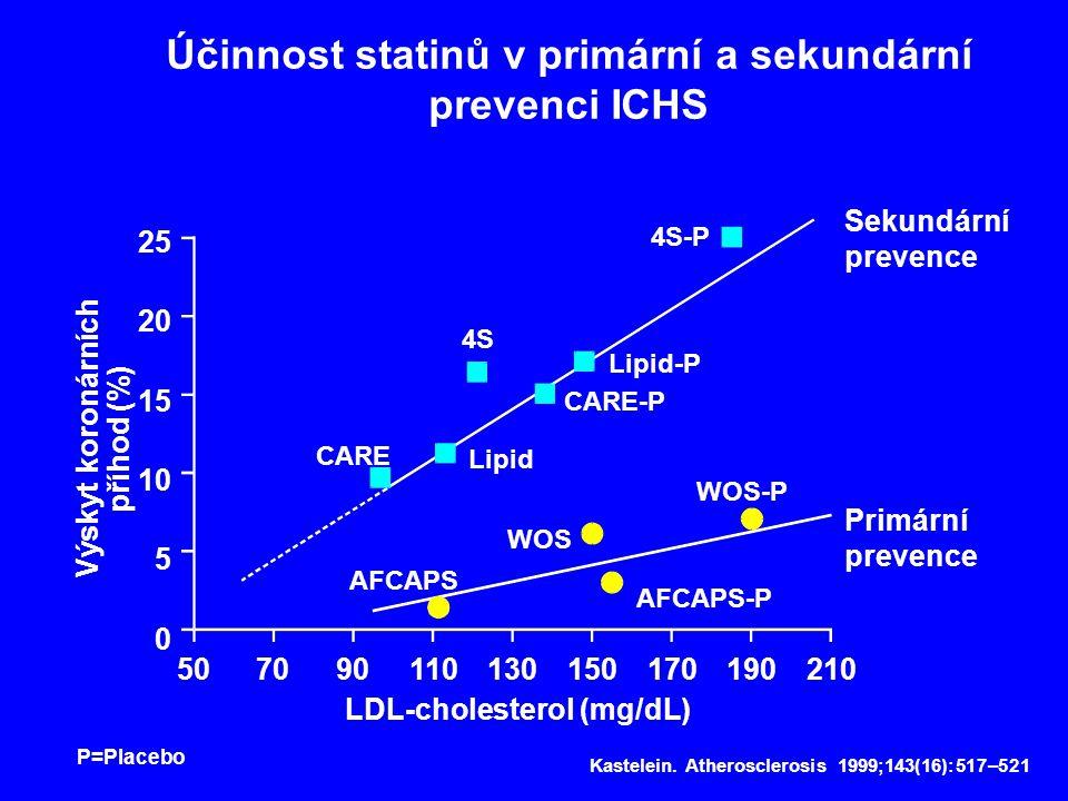 Účinnost statinů v primární a sekundární prevenci ICHS