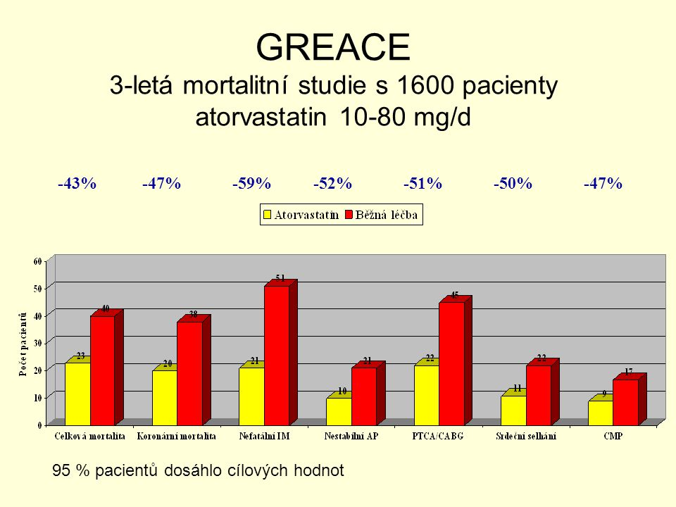 GREACE 3-letá mortalitní studie s 1600 pacienty atorvastatin 10-80 mg/d
