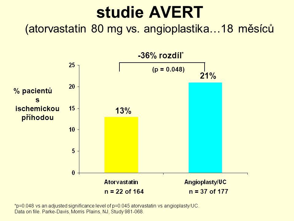 studie AVERT (atorvastatin 80 mg vs. angioplastika…18 měsíců