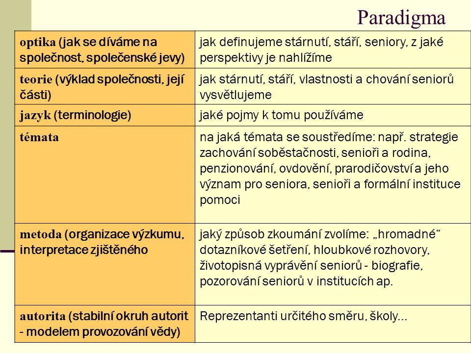 Paradigma optika (jak se díváme na společnost, společenské jevy)