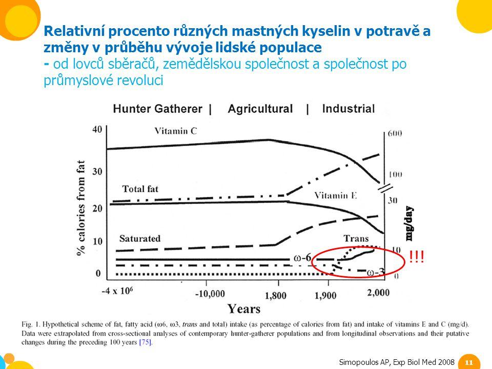 Relativní procento různých mastných kyselin v potravě a změny v průběhu vývoje lidské populace