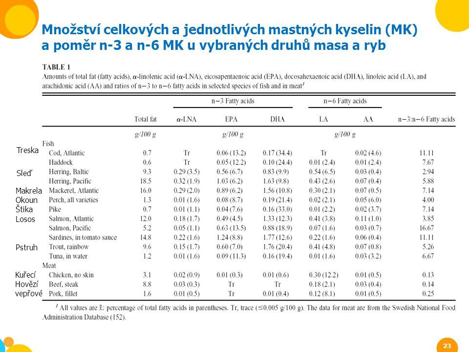Množství celkových a jednotlivých mastných kyselin (MK)
