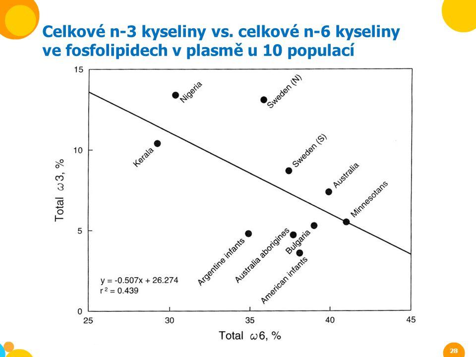 Celkové n-3 kyseliny vs. celkové n-6 kyseliny ve fosfolipidech v plasmě u 10 populací