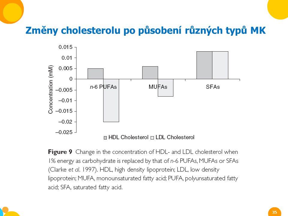 Změny cholesterolu po působení různých typů MK