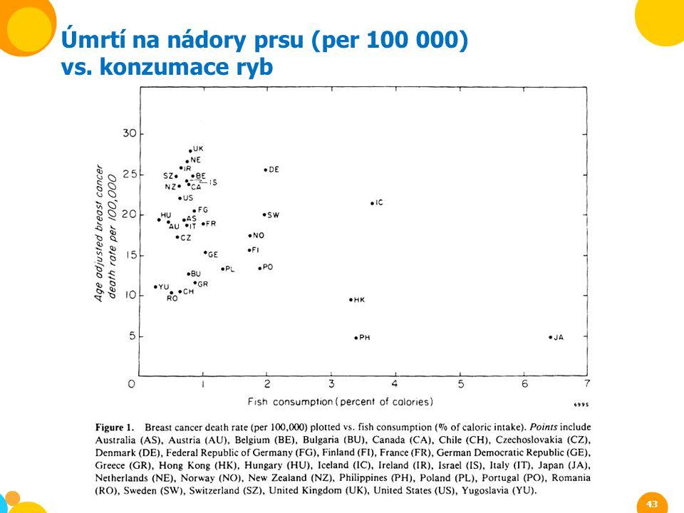 Úmrtí na nádory prsu (per 100 000)