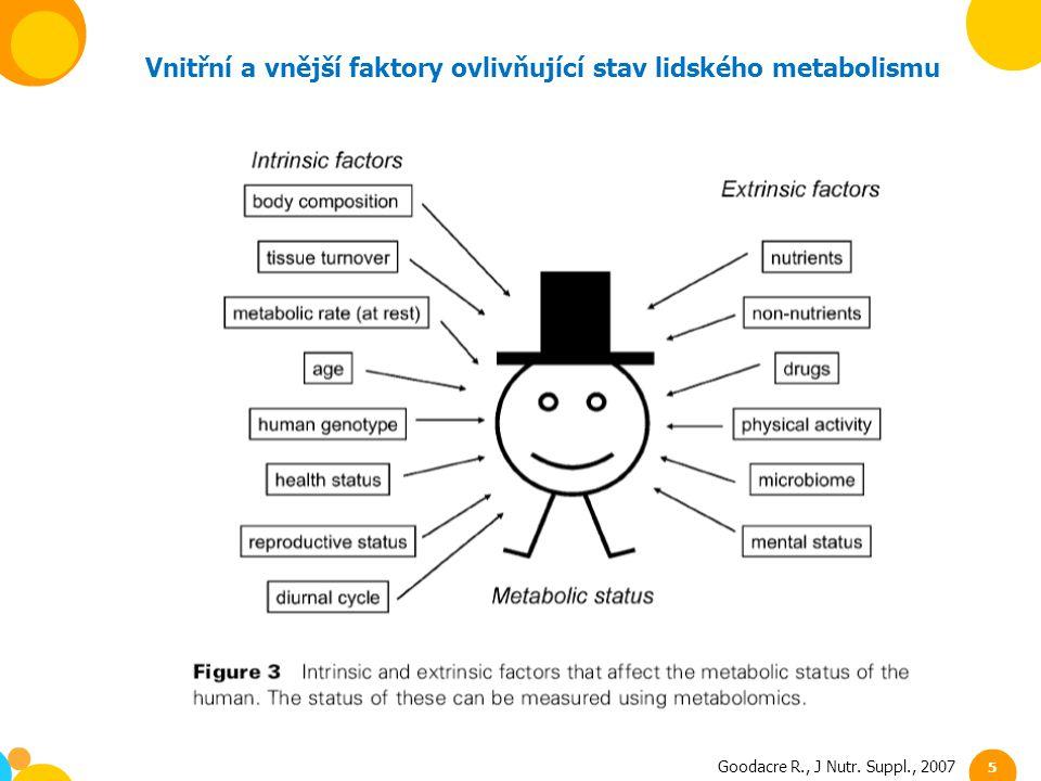 Vnitřní a vnější faktory ovlivňující stav lidského metabolismu