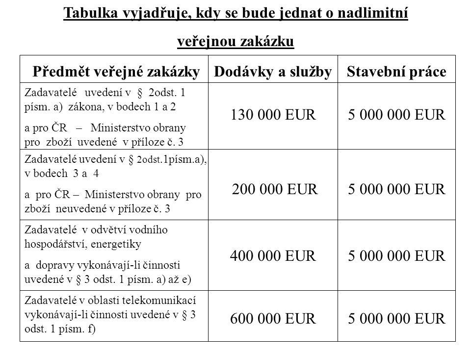 Předmět veřejné zakázky