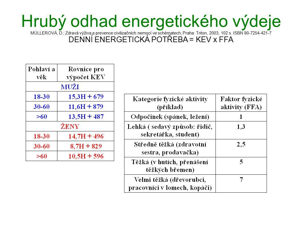 Hrubý odhad energetického výdeje MÜLLEROVÁ, D