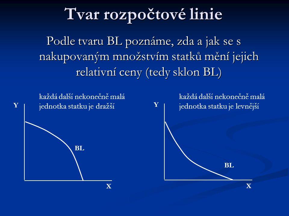 Tvar rozpočtové linie Podle tvaru BL poznáme, zda a jak se s nakupovaným množstvím statků mění jejich relativní ceny (tedy sklon BL)
