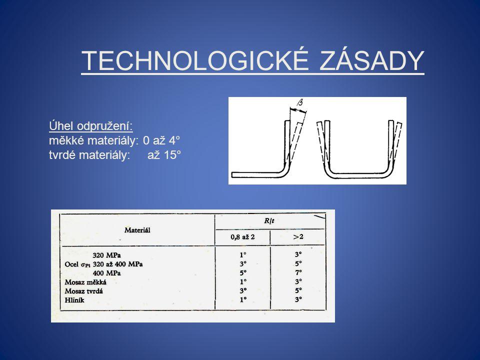 Technologické zásady Úhel odpružení: měkké materiály: 0 až 4°