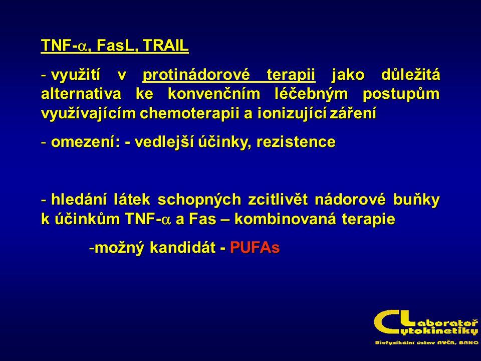 TNF-a, FasL, TRAIL