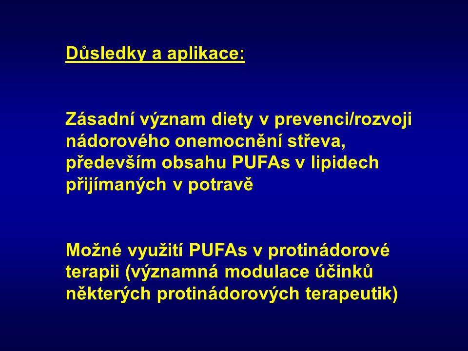 Důsledky a aplikace: Zásadní význam diety v prevenci/rozvoji nádorového onemocnění střeva, především obsahu PUFAs v lipidech přijímaných v potravě.