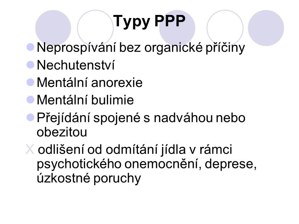 Typy PPP Neprospívání bez organické příčiny Nechutenství