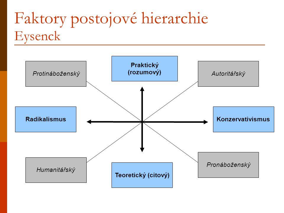 Faktory postojové hierarchie Eysenck