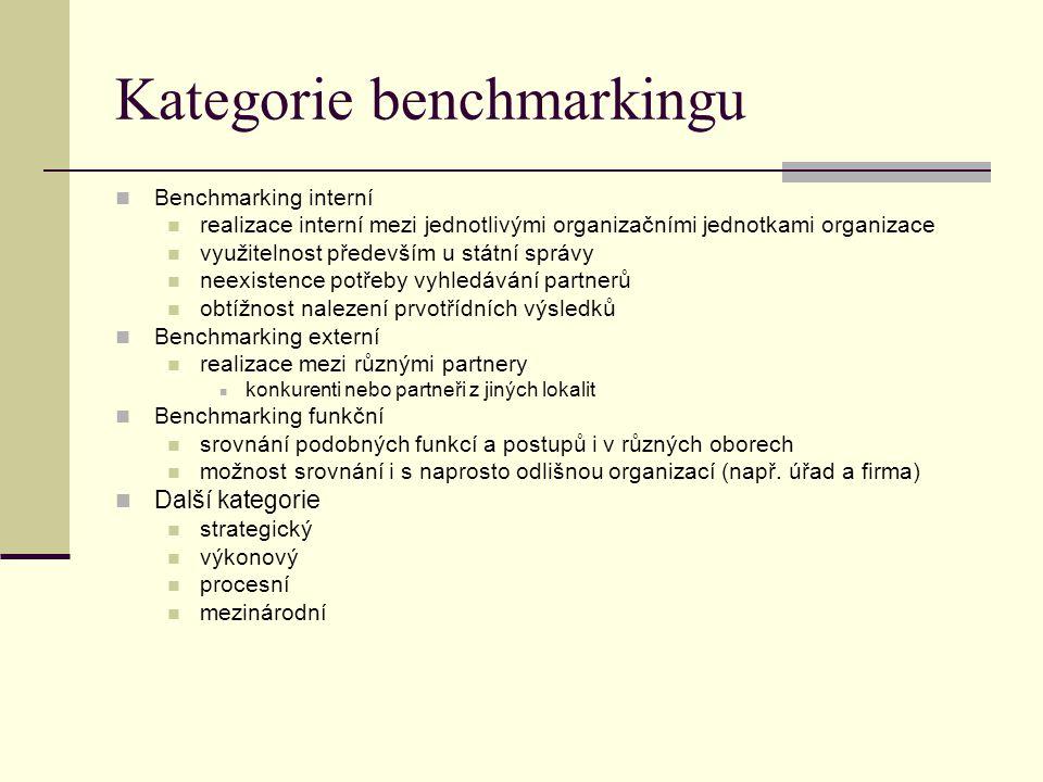 Kategorie benchmarkingu