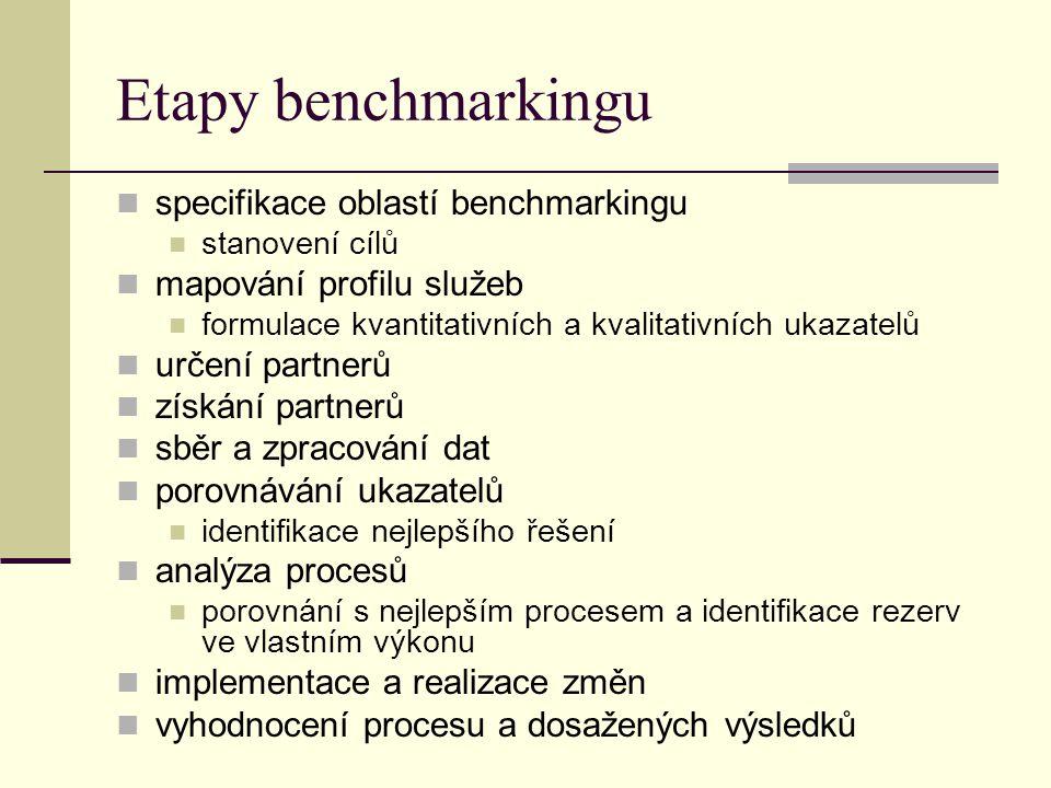 Etapy benchmarkingu specifikace oblastí benchmarkingu