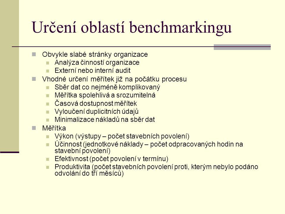 Určení oblastí benchmarkingu