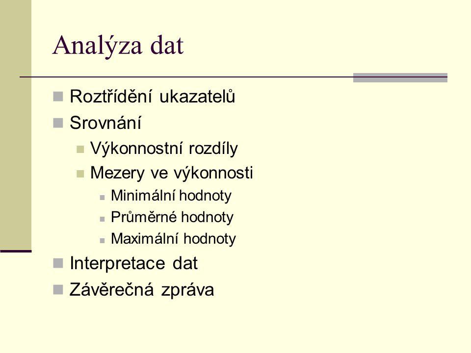 Analýza dat Roztřídění ukazatelů Srovnání Interpretace dat
