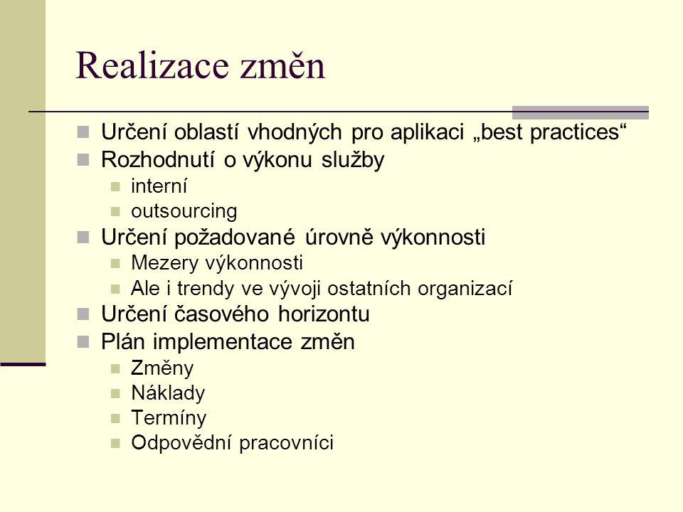 """Realizace změn Určení oblastí vhodných pro aplikaci """"best practices"""