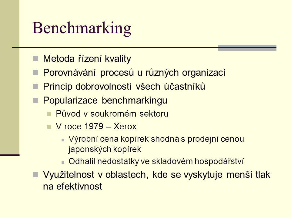 Benchmarking Metoda řízení kvality