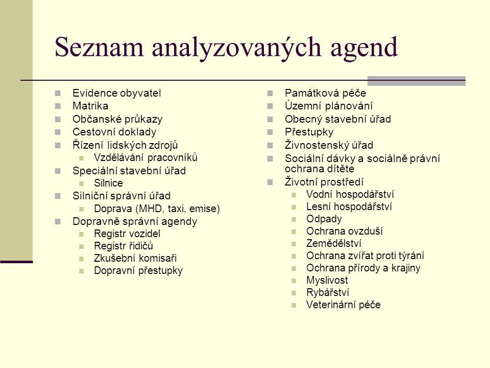 Seznam analyzovaných agend