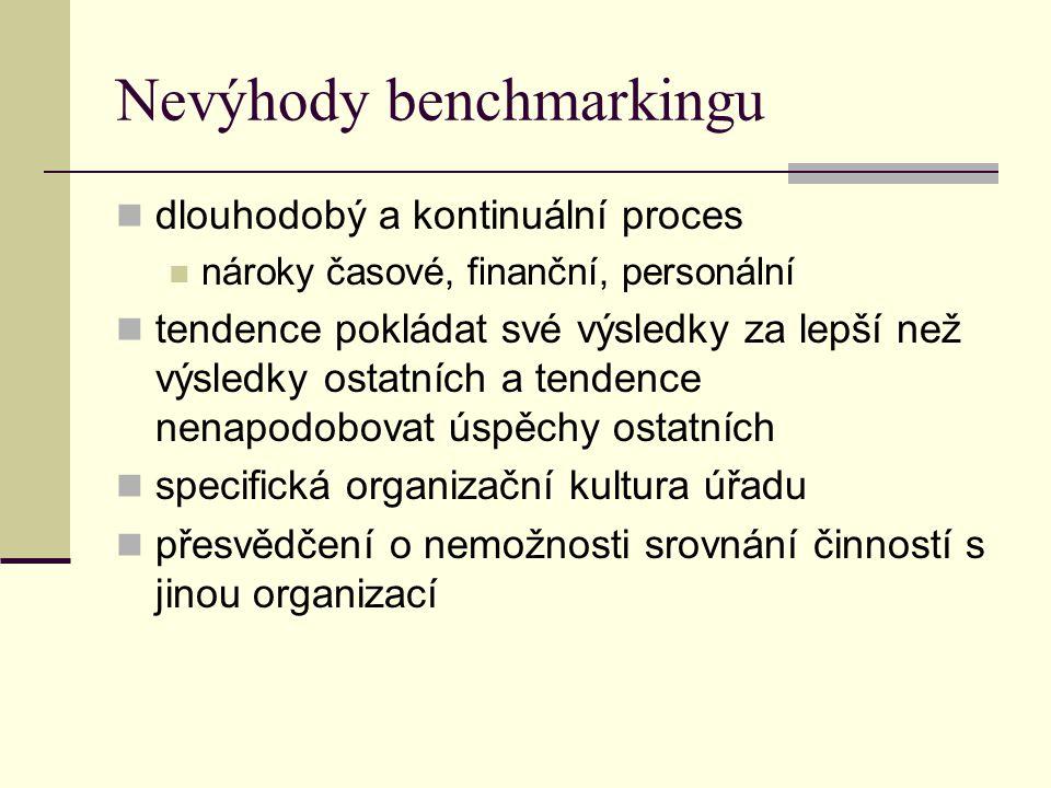 Nevýhody benchmarkingu