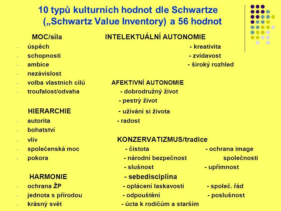 """10 typů kulturních hodnot dle Schwartze (""""Schwartz Value Inventory) a 56 hodnot"""