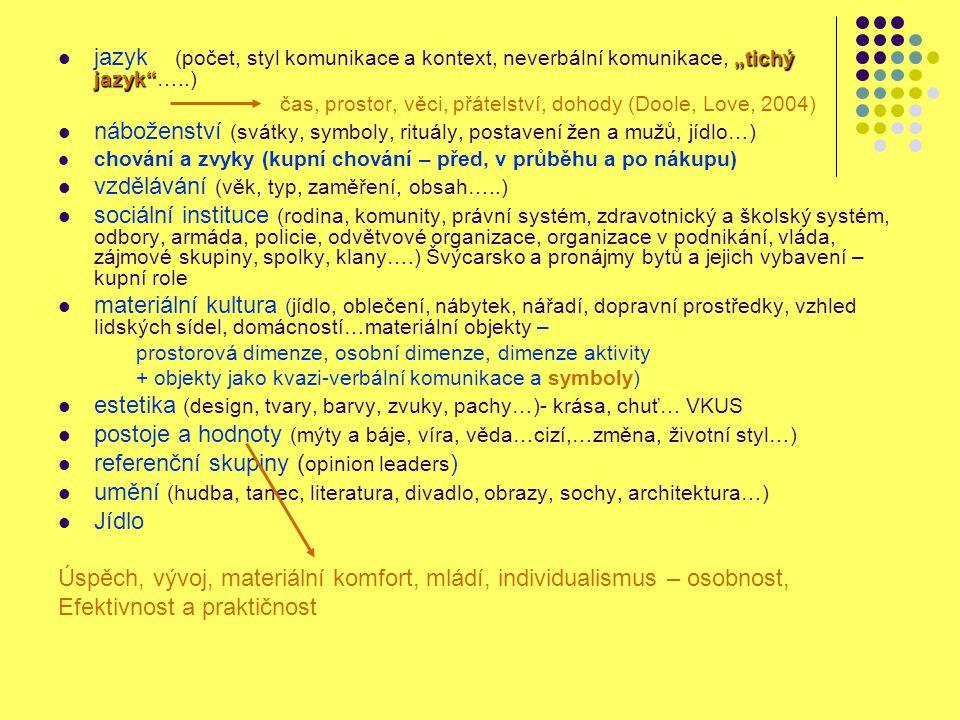 náboženství (svátky, symboly, rituály, postavení žen a mužů, jídlo…)