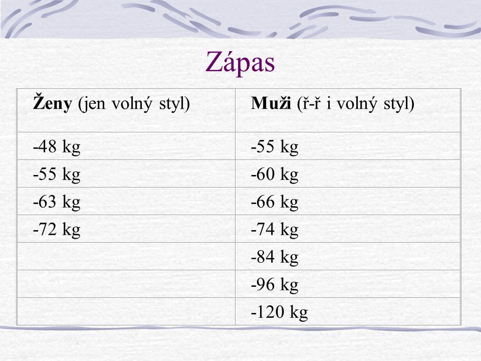 Zápas Ženy (jen volný styl) Muži (ř-ř i volný styl) -48 kg -55 kg