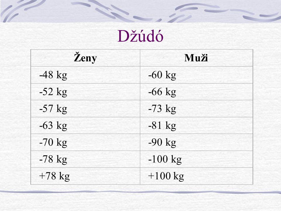 Džúdó Ženy Muži -48 kg -60 kg -52 kg -66 kg -57 kg -73 kg -63 kg