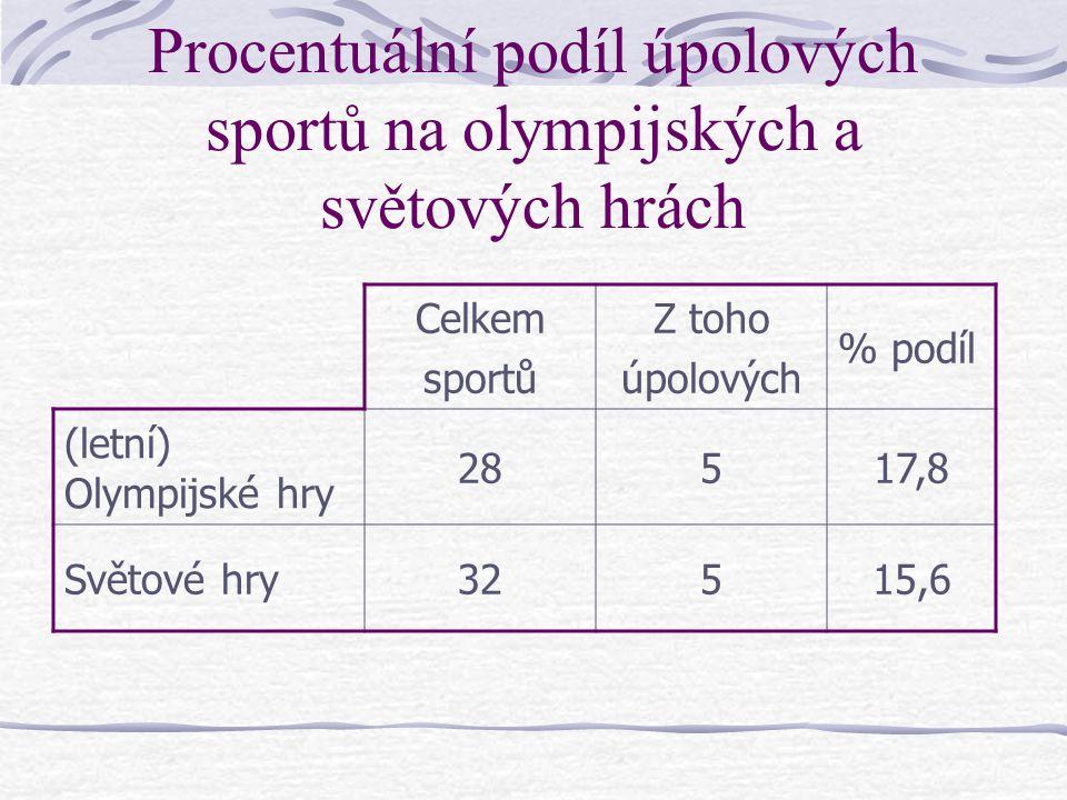 Procentuální podíl úpolových sportů na olympijských a světových hrách