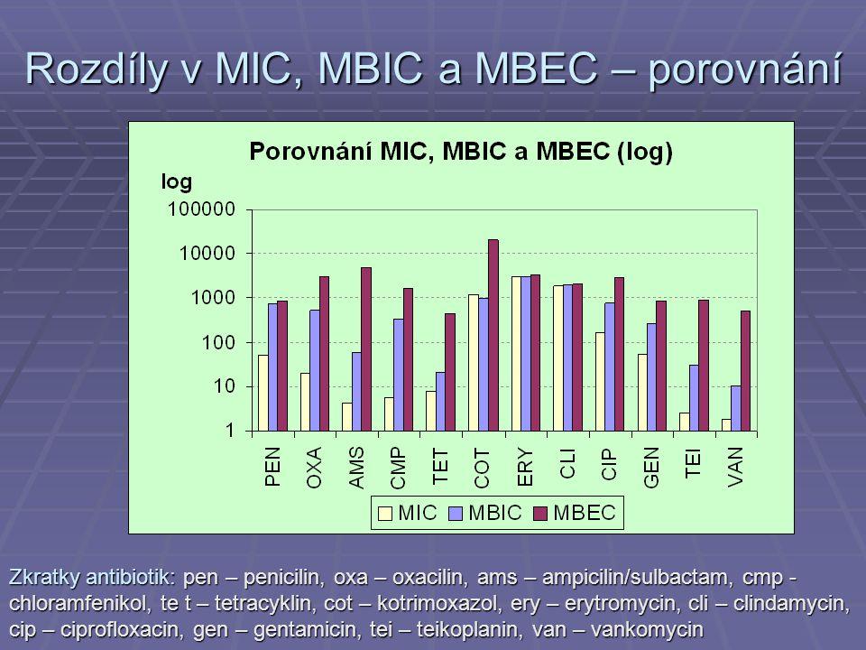 Rozdíly v MIC, MBIC a MBEC – porovnání