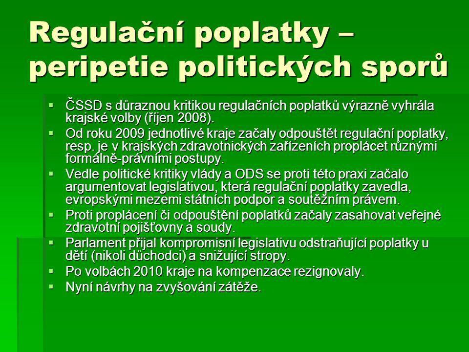 Regulační poplatky – peripetie politických sporů