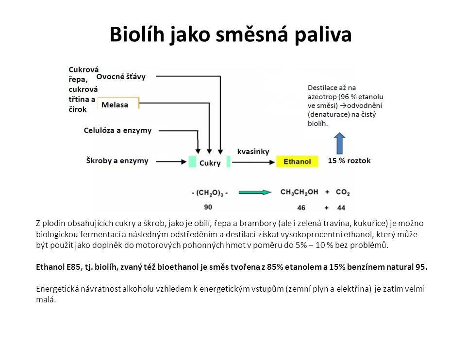 Biolíh jako směsná paliva