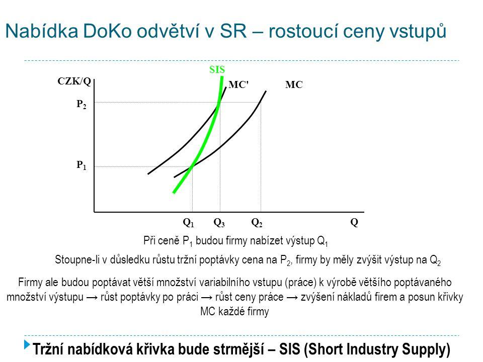 Nabídka DoKo odvětví v SR – rostoucí ceny vstupů