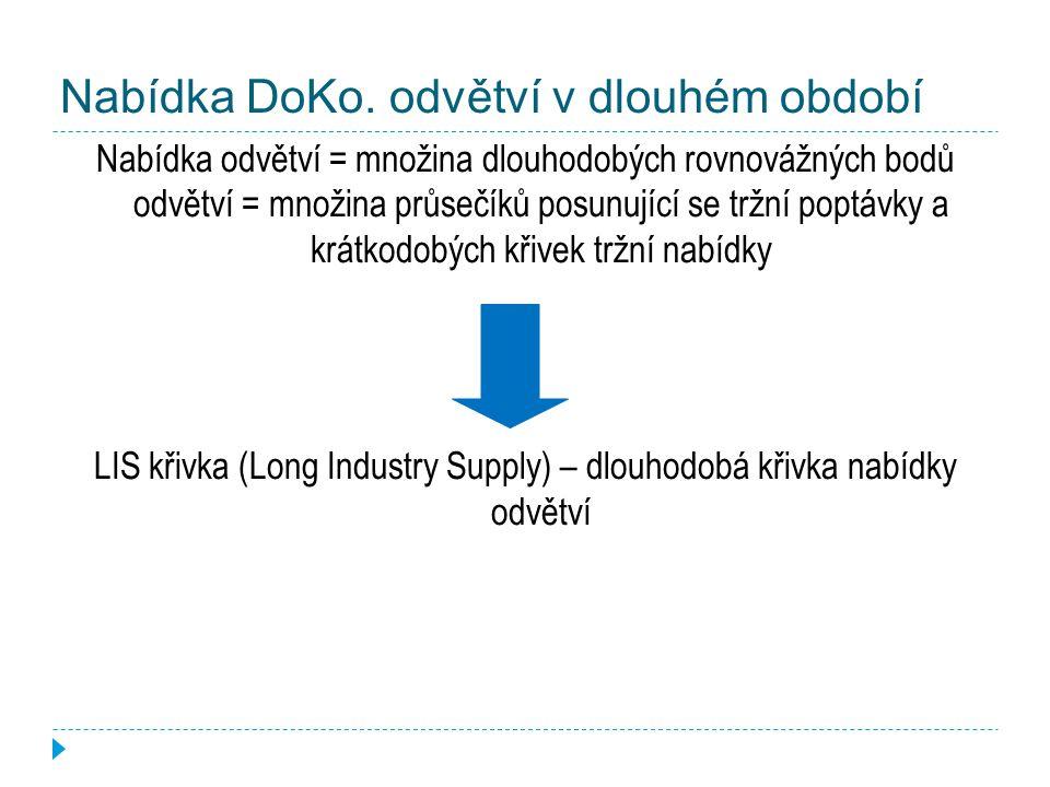 Nabídka DoKo. odvětví v dlouhém období