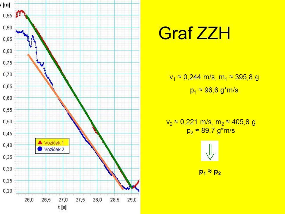 Graf ZZH v1 ≈ 0,244 m/s, m1 ≈ 395,8 g p1 ≈ 96,6 g*m/s