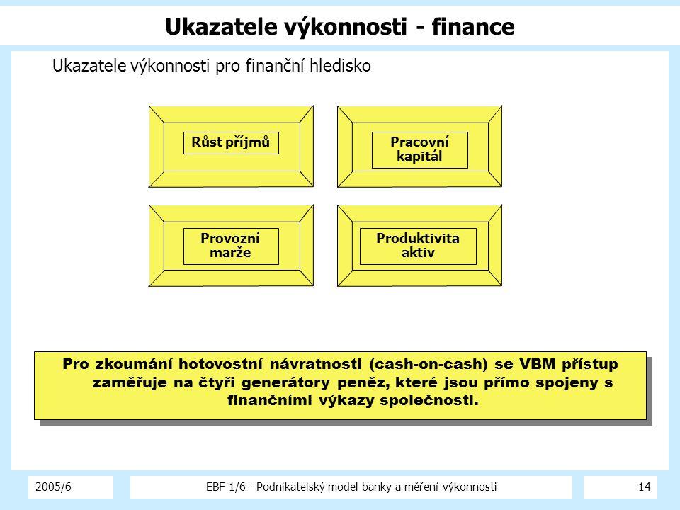 Ukazatele výkonnosti - finance