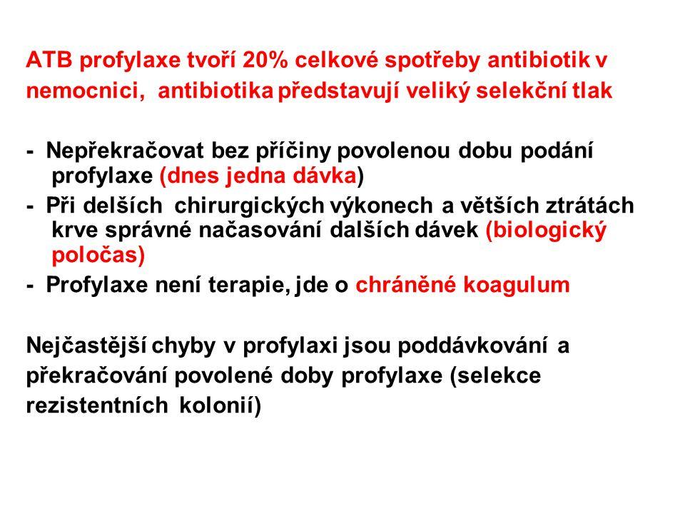 ATB profylaxe tvoří 20% celkové spotřeby antibiotik v